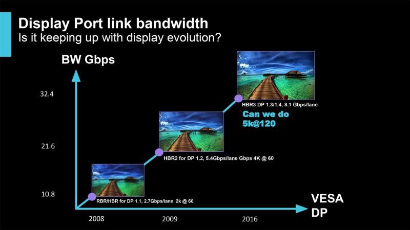 Intel DisplayPort 1.4a