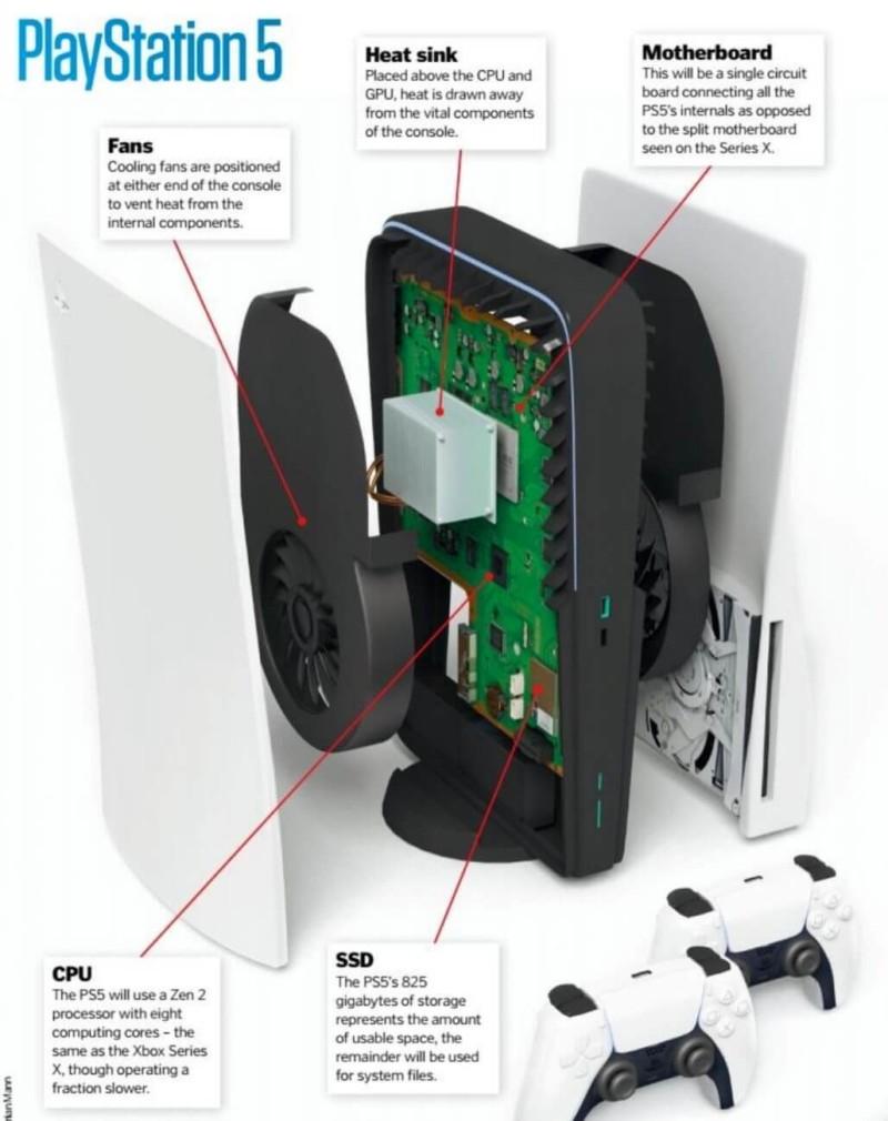 Охлаждение с двумя вентиляторами: Так может выглядеть PlayStation 5 изнутри