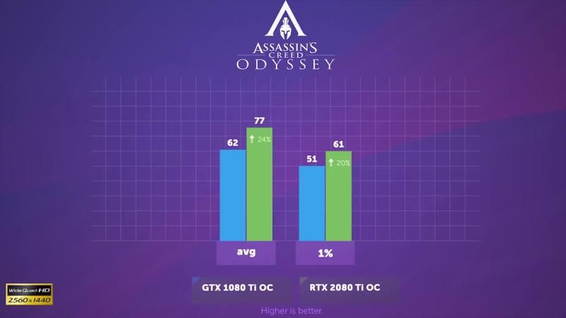 RTX 2080 Ti vs GTX 1080 Ti: разница поколений GeForce