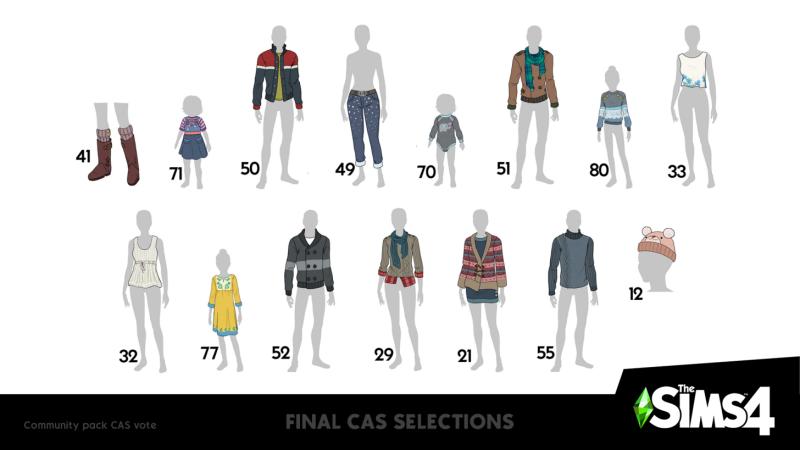 Предметы одежды, набравшие наибольшее количество голосов.