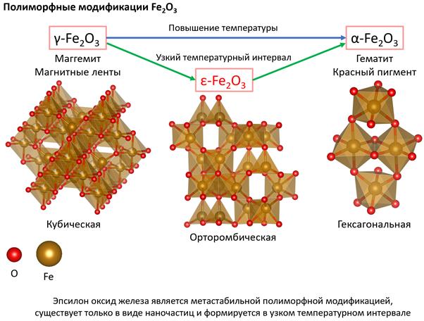 Рисунок. Кристаллические структуры оксидов железа (III). Предоставлен Евгением Горбачевым