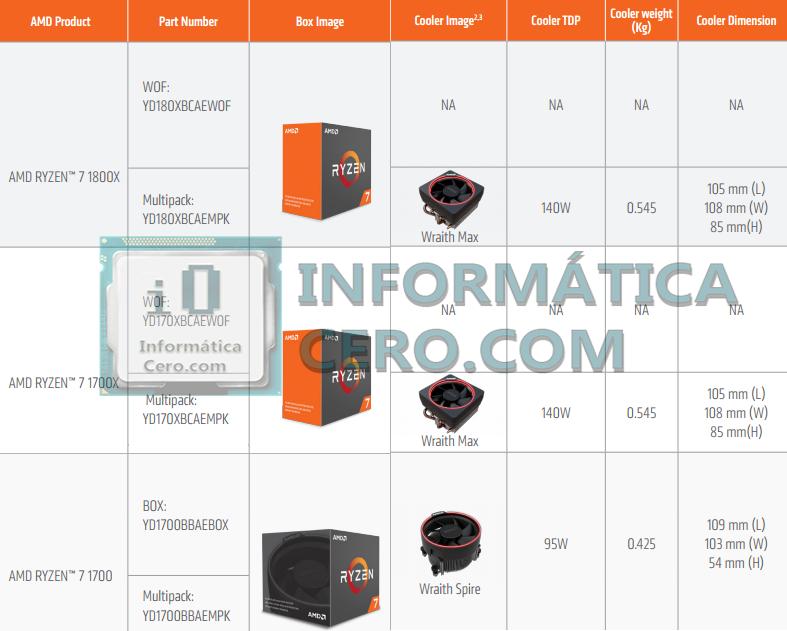 НаAmazon возникла  цена лучших  процессоров AMD Ryzen: 1700x— $399, 1800x— $499