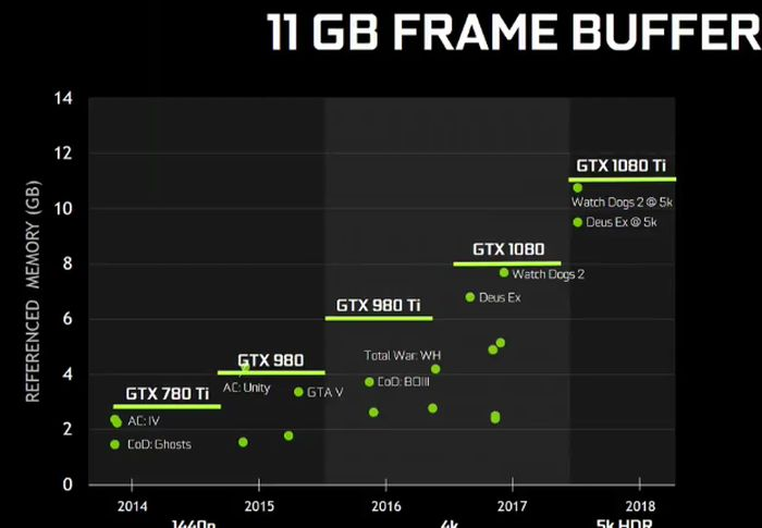Nvidia анонсировала топовую видеокарту GTX 1080 Ti
