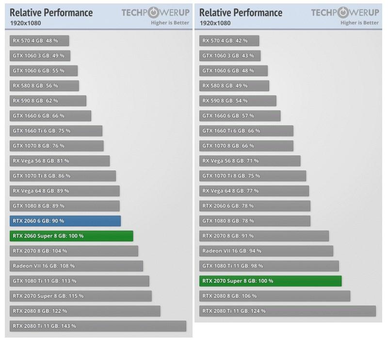 Полноценные тесты видеокарт GeForce RTX Super показывают