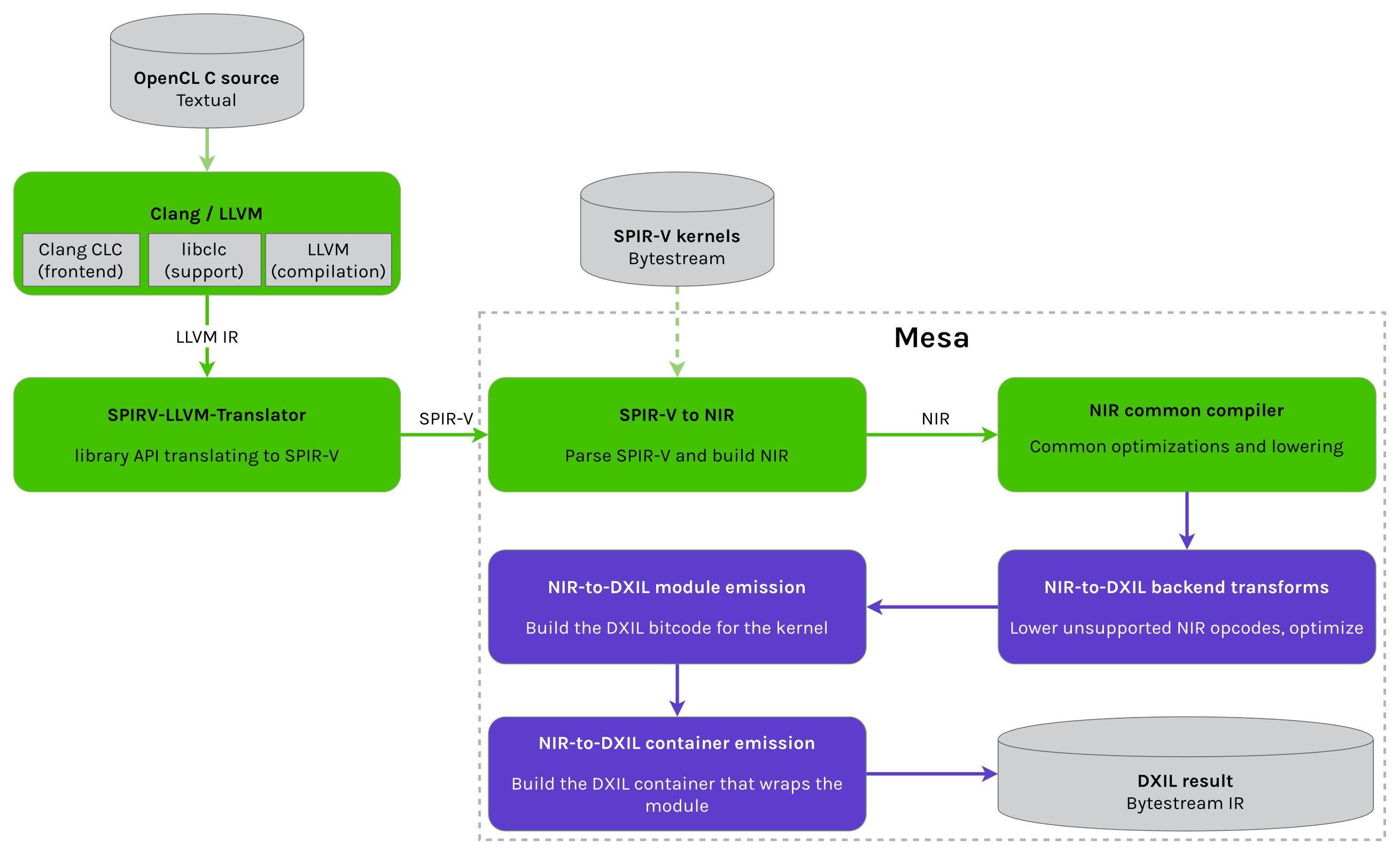 Collabora и Microsoft представили OpenCL 1.2 и OpenGL 3.3 на DirectX 12