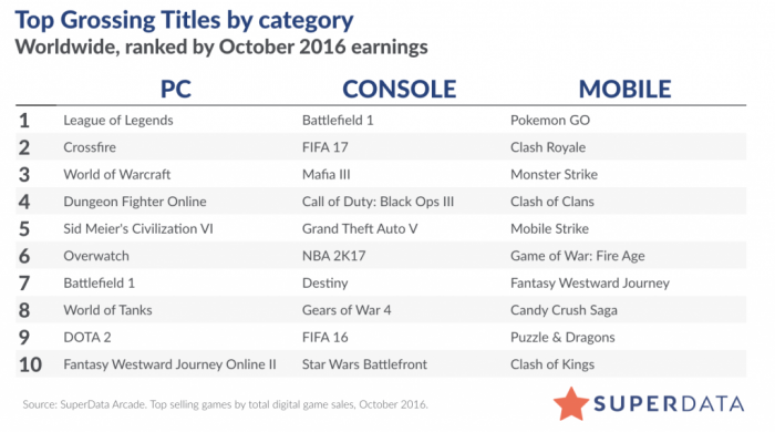 superdata-top-games-october-2016-1024x570