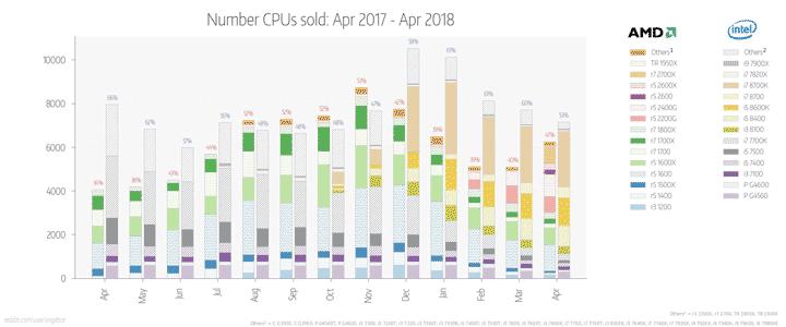 AMD vs Intel по продажам mindfactory.de