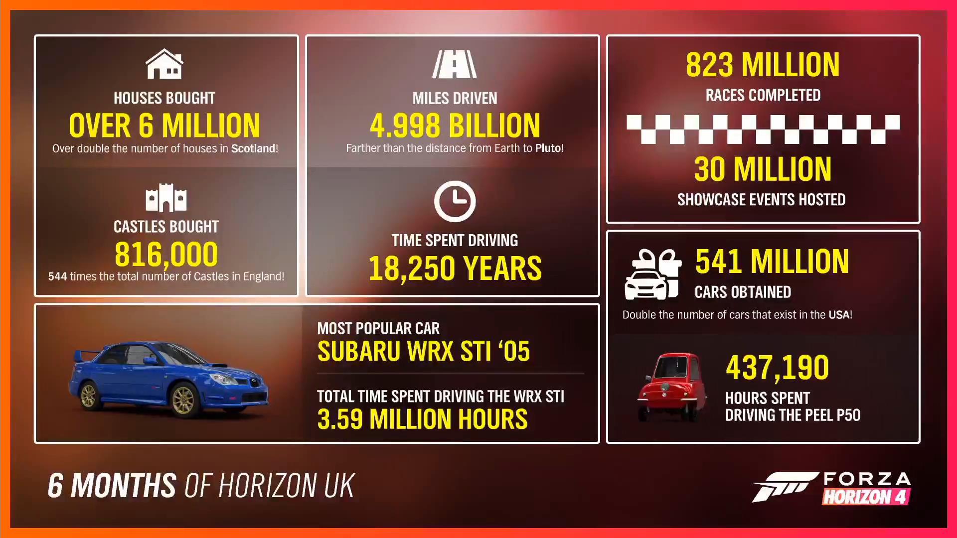 Статистика Forza Horizon 4 за первые шесть месяцев после запуска