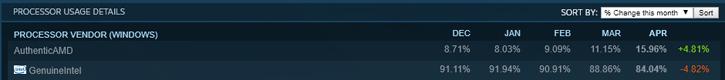 статистика Steam по CPU