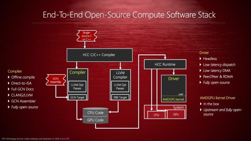 Инициатива AMD GPUOpen