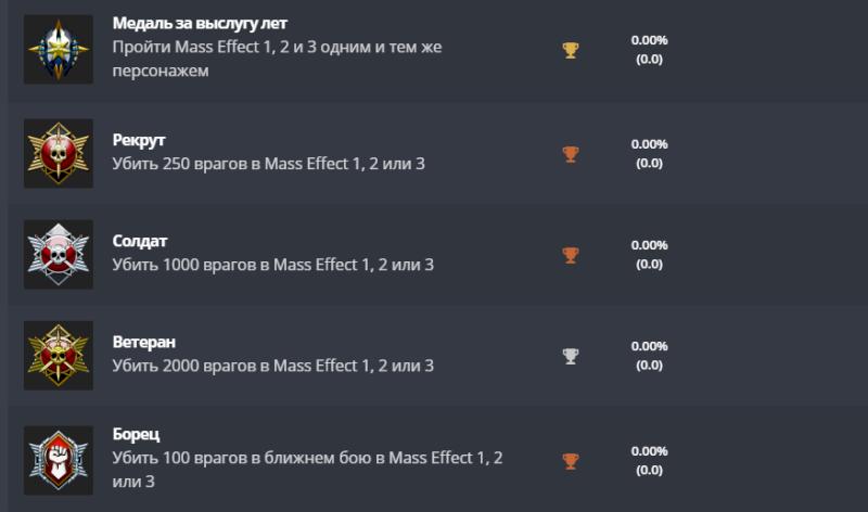 Появился список трофеев Mass Effect: Legendary Edition