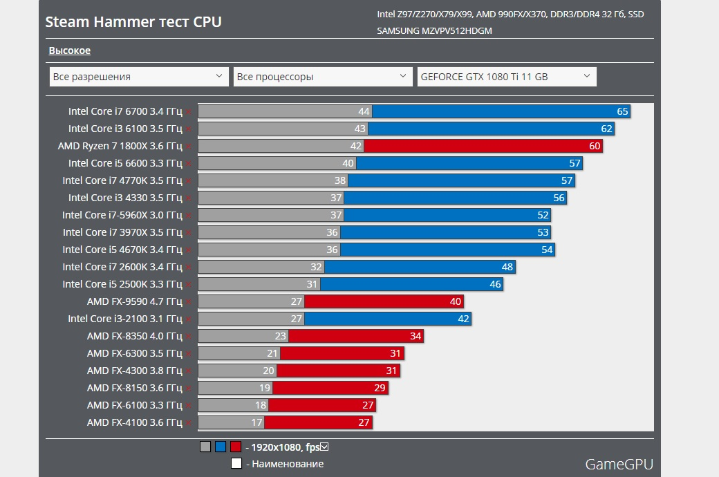 AMD презентовала видеокарту среднего класса RadeonRX 560