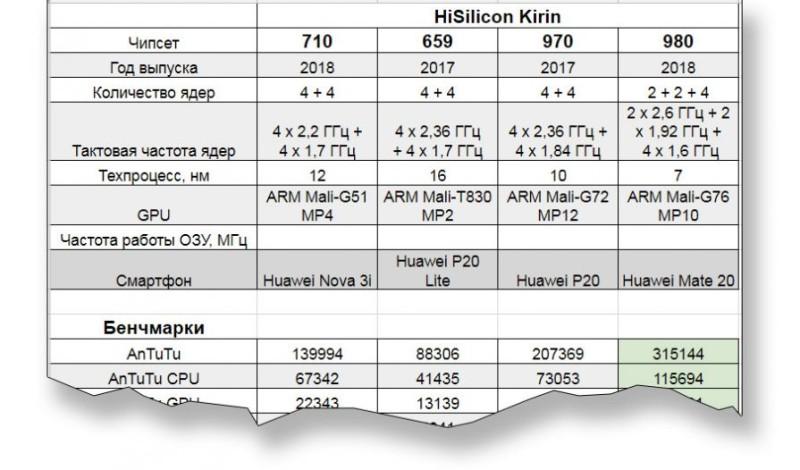 Кликните по картинке, чтобы открыть таблицу с характеристиками чипсетов и результатами тестирования