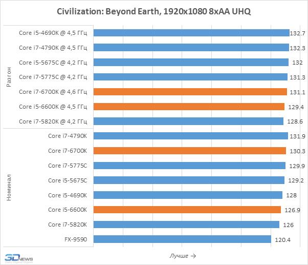 Intel представила шестое поколение процессоров Core на архитектуре Skylake