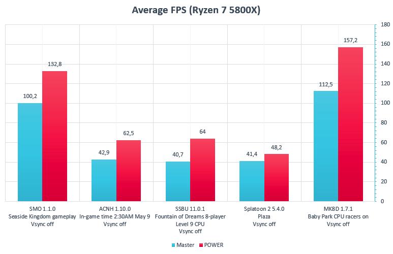 Эмулятор Nintendo Switch Ryujinx получил значительный прирост производительности