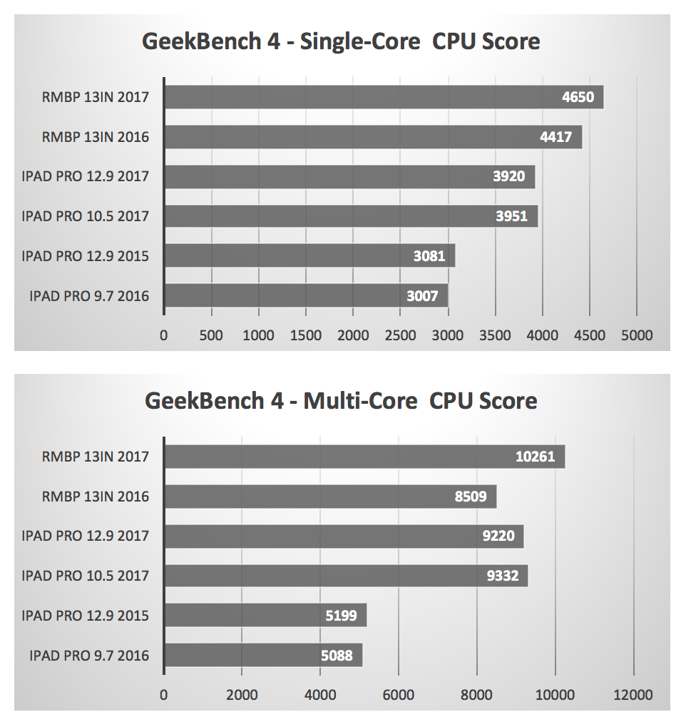 IPad Pro опередил помощности MacBook Pro— Исследование