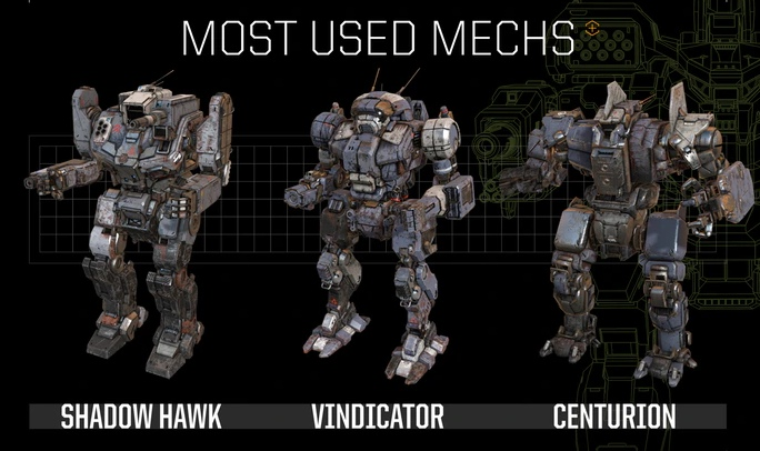 Самые часто используемые мехи