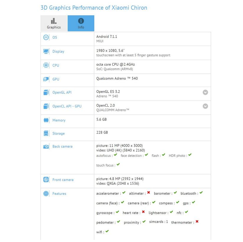 Xiaomi MiNote 3 Pro появился наGFXBench