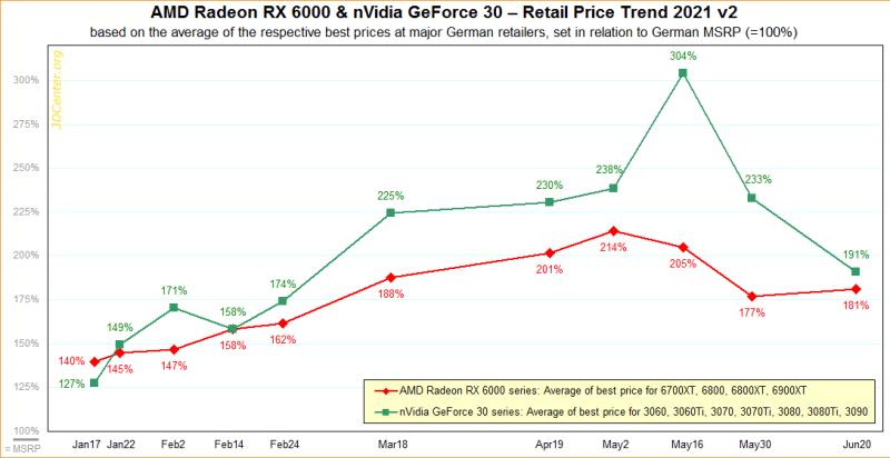 Встроенная защита от майнеров дает о себе знать - цены на видеокарты Nvidia упали до 190%