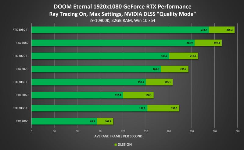 DLSS 2.0 в Doom Eternal увеличивает производительность до 50%