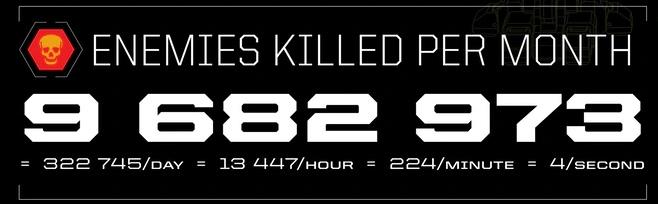 Столько врагов игроки убивали в месяц, день, за час, за минуту и за секунду