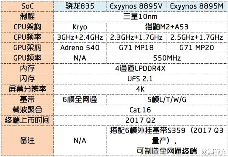 Мобильные телефоны Самсунг Galaxy A2017 дебютирую 5января