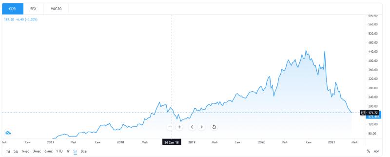 Стоимость акций CDPR снизилась до уровня 2018 года после публикации годового отчёта