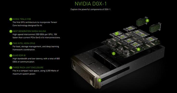 Новый чип отNvidia несомненно поможет вразвитии искусственного интеллекта