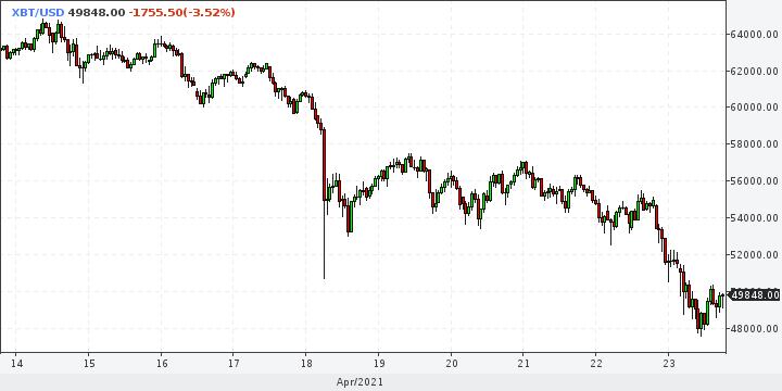Байден обвалил фондовые рынки и биткоин