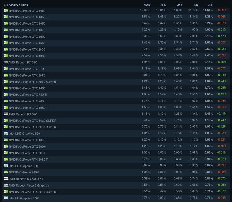 Топ 30 видеокарт по данным Steam