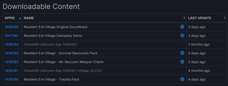 Сюжет Resident Evil: Village будет расширен? В Steam обнаружены безымянные DLC для игры