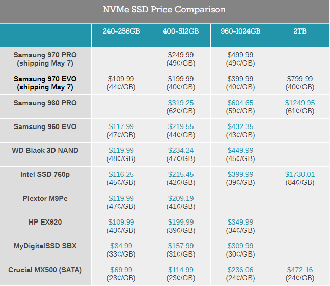 Цены популярных SSD-накопителей