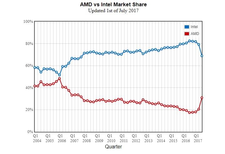 AMD выпустила процессор Ryzen Pro для бизнеса