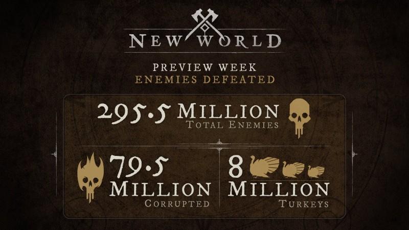 "Разработчики MMORPG ""New World"" опубликовали статистику об активности игроков на прошедшем Play Test"