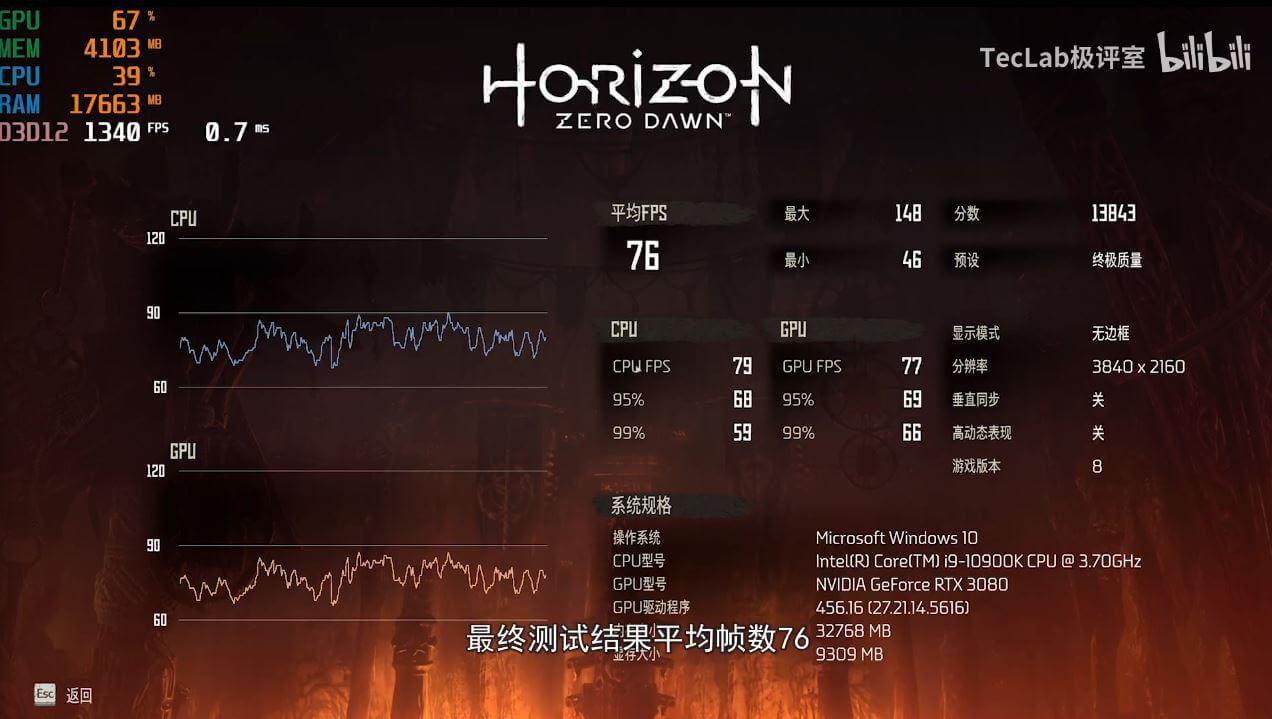 Первая утечка игровых тестов NVIDIA GeForce RTX 3080 Ampere GPU